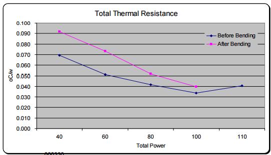 Figure 6: Total Thermal Resistance