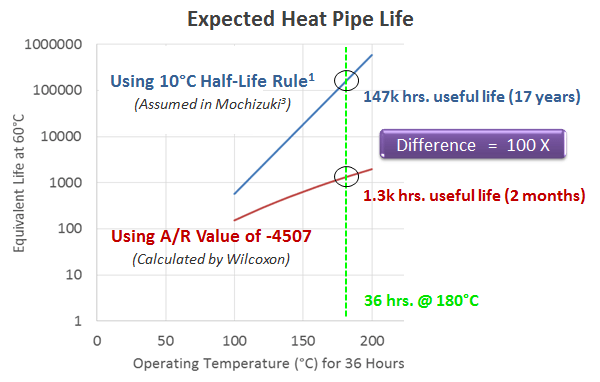 Big Differences in Heat Pipe MTBF