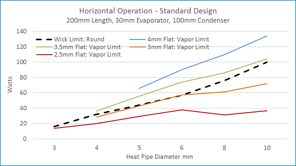 Heat Pipe Performance Drops When Flattened Below Its Vapor Limit