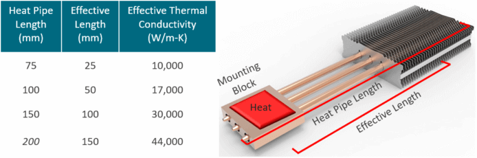 Heat Pipe Effective Thermal Conductivity