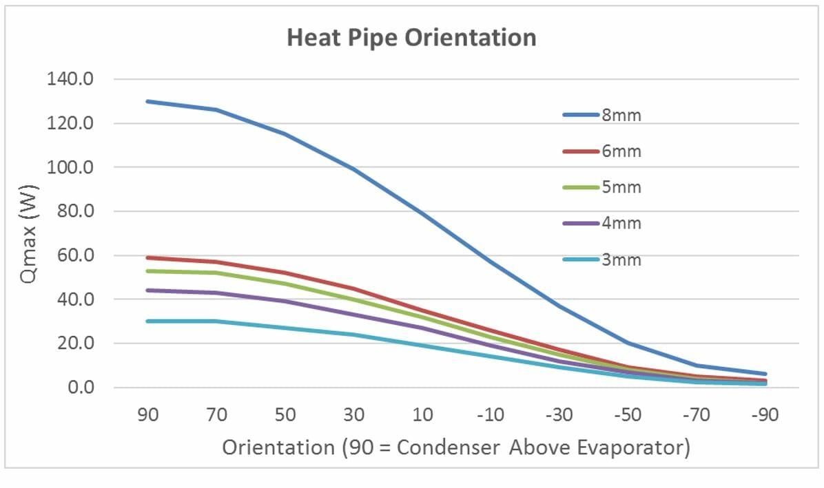 Heat Pipe Orientation