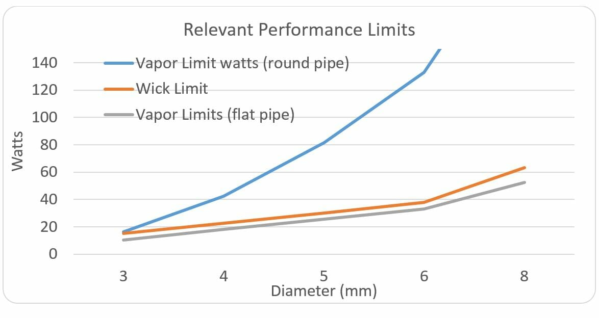 Heat Pipe Wick and Vapor Limits