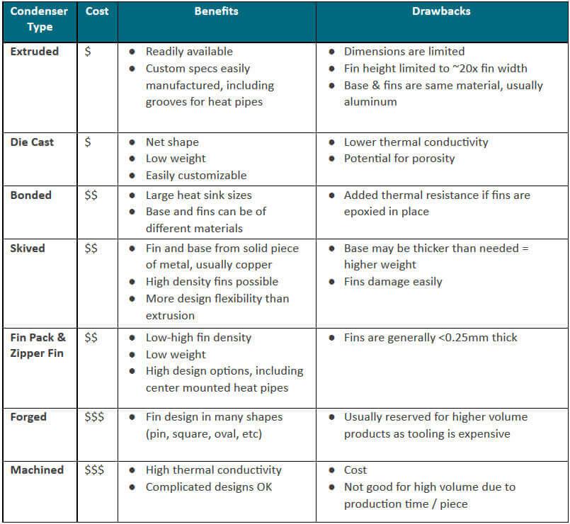 Benefits of Different Heat Sinks