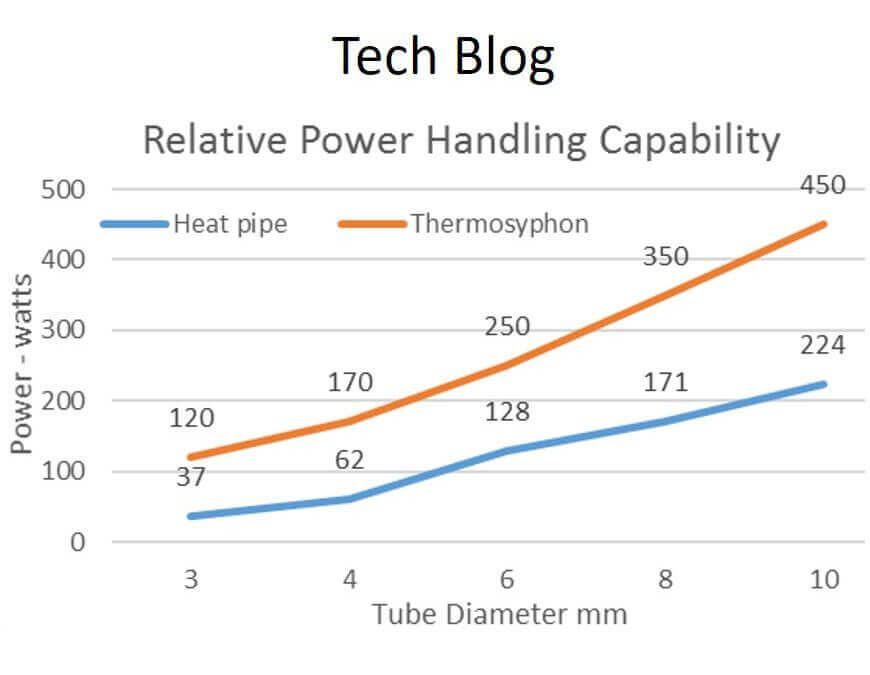 Thermosyphons for Electronics Cooling
