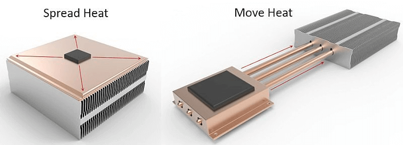 heat pipes move heat and vapor chambers spread heat