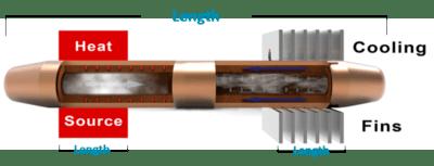 Heat Pipe Calculator Inputs