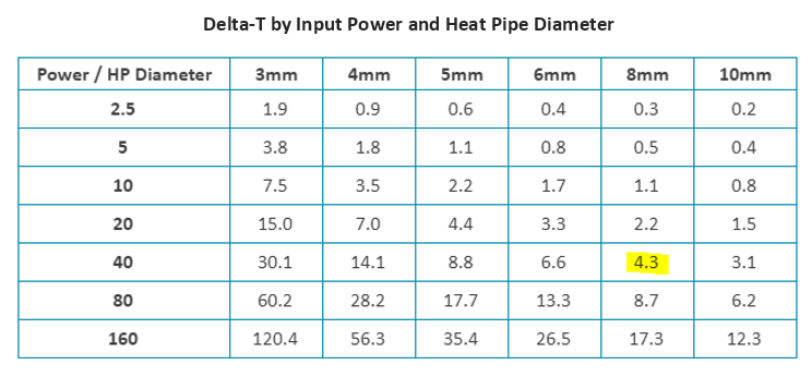 Heat Pipe Thermal Resistance Calculation