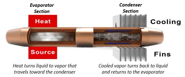 Heat pipe inner working principles