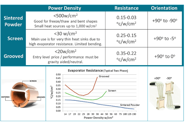 Power Density Ratings for Different Heat Pipe Wick Materials