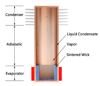 Thermosyphon with Partial Sintered Wick